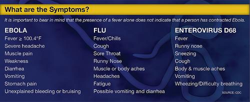 ebola,flu,entero